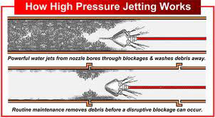 How High Pressure Jetting Works